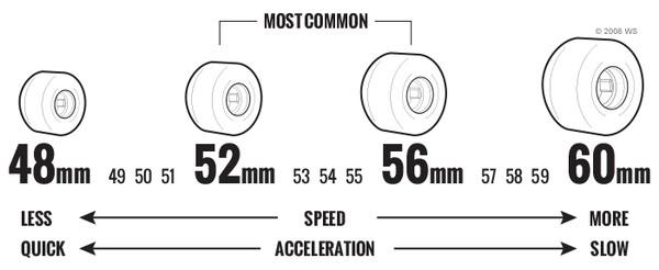 skateboard wheel size